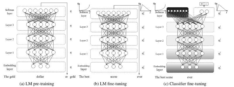 TensorFlow and Deep Learning KL : Feb-2019 : The Rise of the